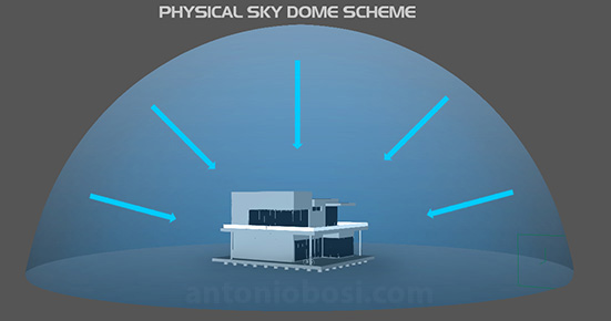 Mental Ray physical sky dome scheme