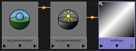 Maya Exterior渲染教程(Mental Ray)